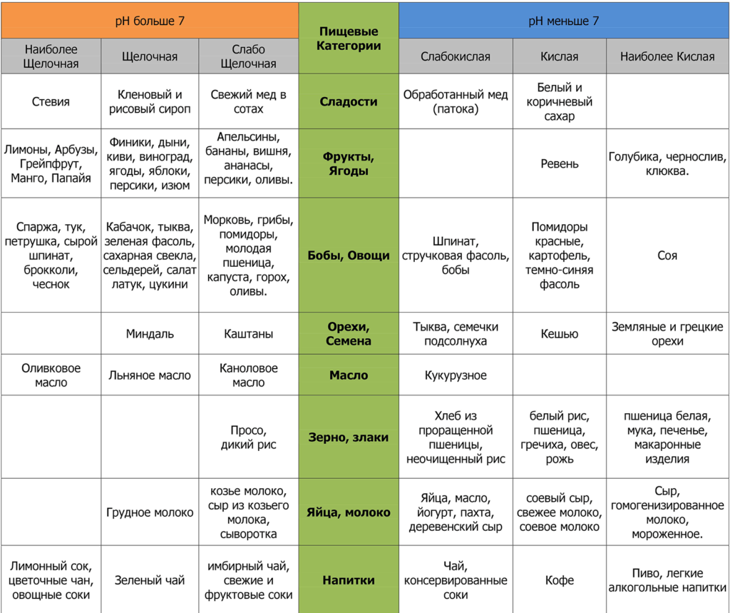 Диета Пегано ph таблица
